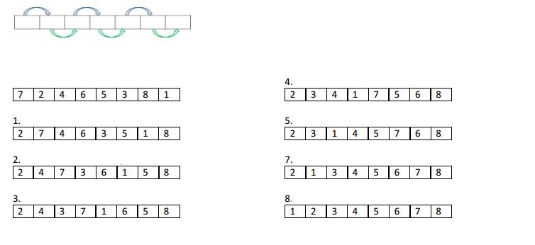Сортировка массива строк в Java